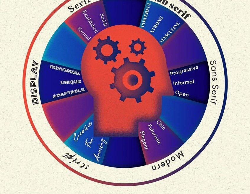 Psychology Of Fonts.